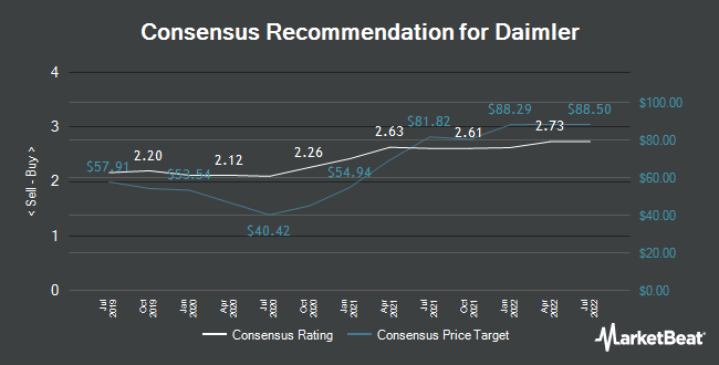 Analyst Recommendations for Daimler (ETR:DAI)