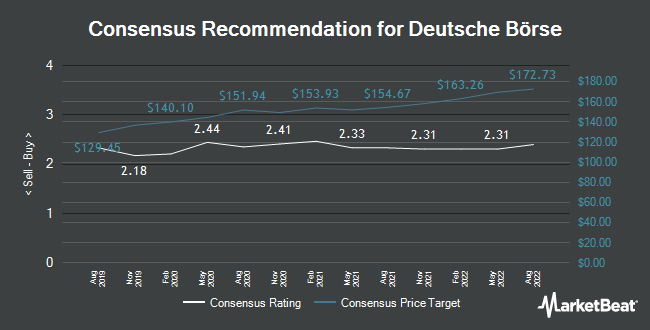 Analyst Recommendations for Deutsche Börse AG (DB1.F) (ETR:DB1)
