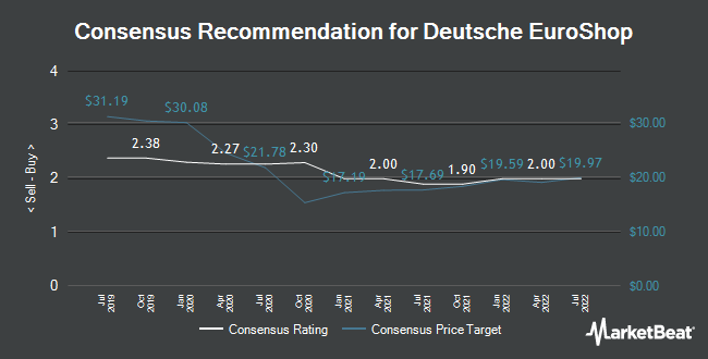 Analyst Recommendations for Deutsche EuroShop (ETR:DEQ)
