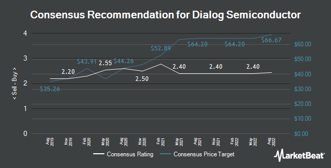 Analyst Recommendations for Dialog Semiconductor (ETR:DLG)