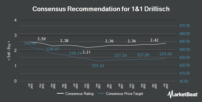 Analyst Recommendations for 1&1 Drillisch (ETR:DRI)