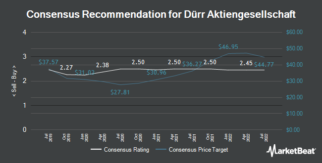 Analyst Recommendations for Dürr Aktiengesellschaft (ETR:DUE)