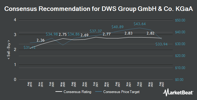 Analyst Recommendations for DWS Group & GmbH Co KgaA (ETR:DWS)