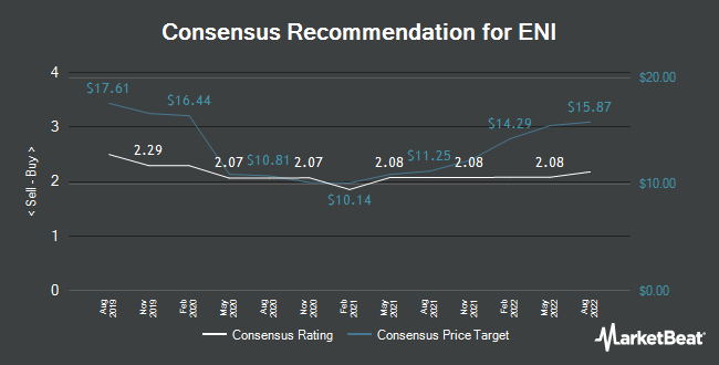 Analyst Recommendations for ENI (ETR:ENI)