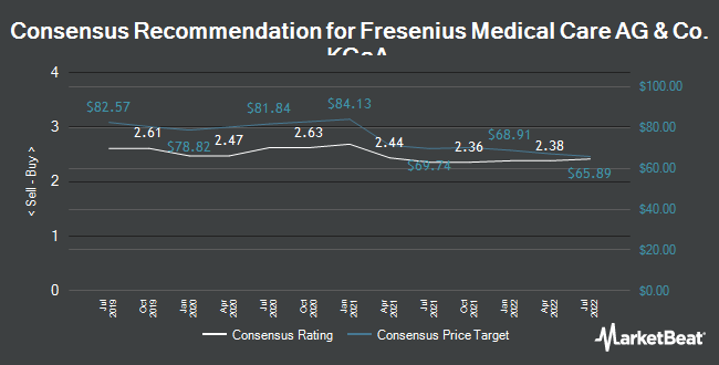 Analyst Recommendations for Fresenius Medical Care AG & Co. KGaA (FME.F) (ETR:FME)