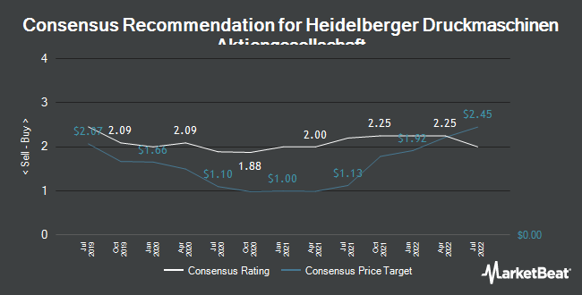 Analyst Recommendations for Heidelberger Druckmaschinen (ETR:HDD)
