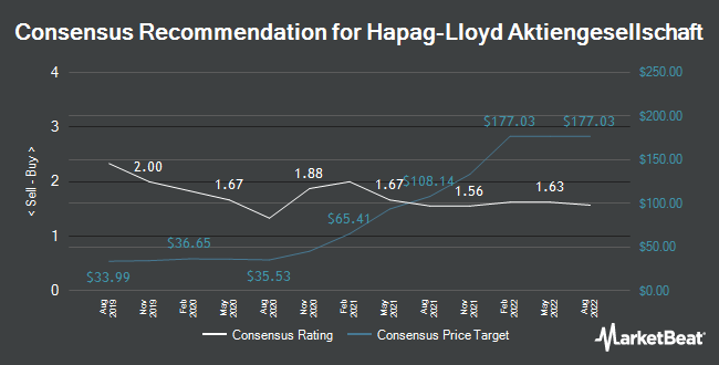 Analyst Recommendations for Hapag-Lloyd (ETR:HLAG)