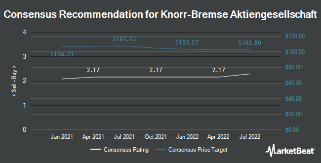 Analyst Recommendations for Knorr-Bremse Aktiengesellschaft (ETR:KBX)