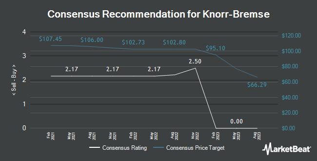 Analyst Recommendations for Knorr-Bremse Aktiengesellschaft (ETR:KBX)