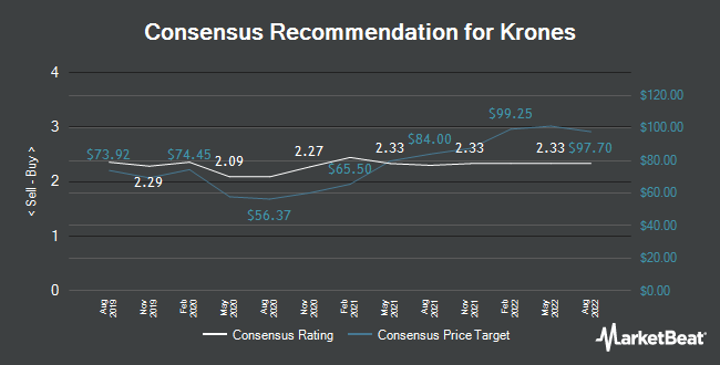 Analyst Recommendations for Krones (ETR:KRN)