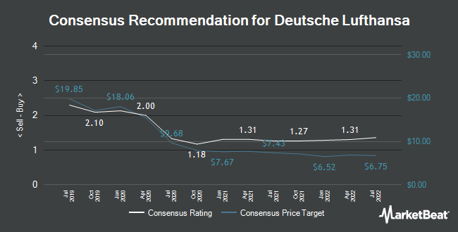 Analyst Recommendations for Deutsche Lufthansa (ETR:LHA)