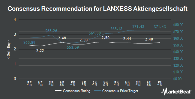 Analyst Recommendations for Lanxess (ETR:LXS)