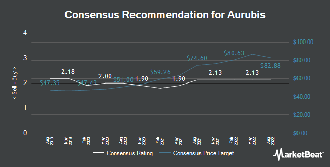 Analyst Recommendations for Aurubis (ETR:NDA)