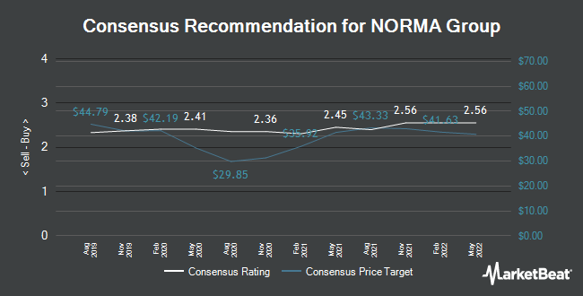 Analyst Recommendations for NORMA Group SE (NOEJ.F) (ETR:NOEJ)