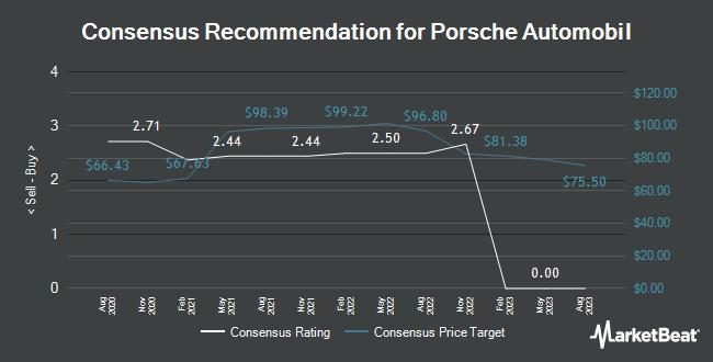 Analyst Recommendations for Porsche Automobil (ETR:PAH3)
