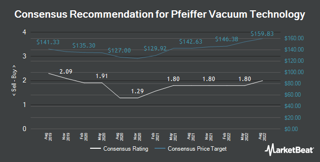 Analyst Recommendations for Pfeiffer Vacuum Technology (ETR:PFV)