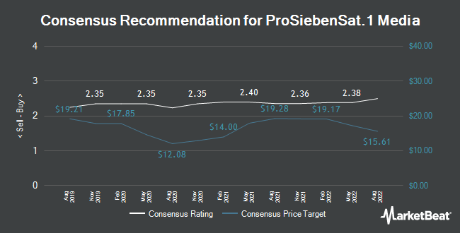 Analyst Recommendations for Prosiebensat 1 Media (ETR:PSM)