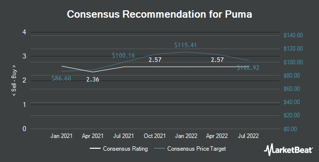 Analyst Recommendations for Puma (ETR:PUM)