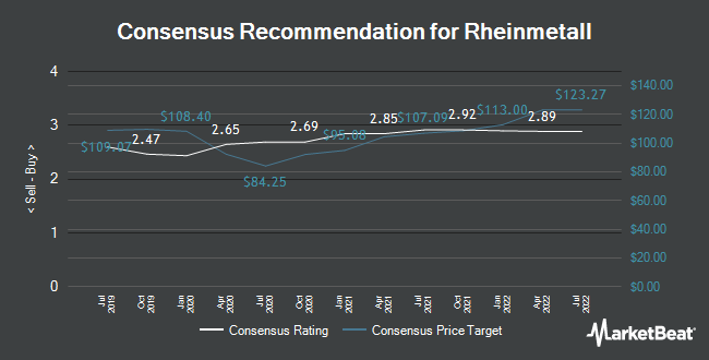 Analyst Recommendations for Rheinmetall (ETR:RHM)