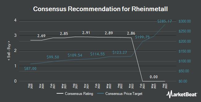 Analyst Recommendations for Rheinmetall (ETR:RHM)