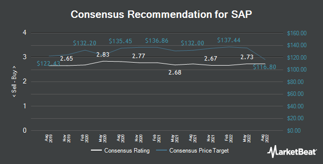 Analyst Recommendations for SAP (ETR:SAP)
