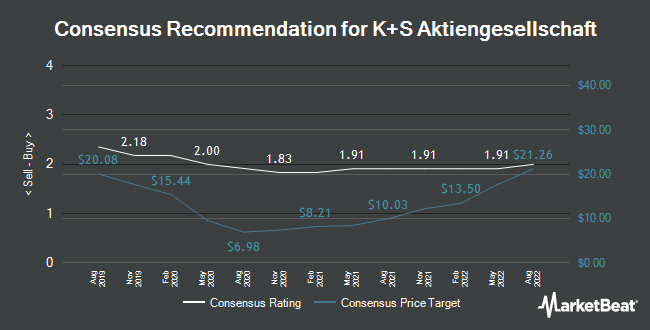 Analyst Recommendations for K+S Aktiengesellschaft (ETR:SDF)