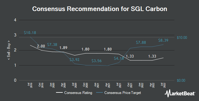 Analyst Recommendations for SGL Carbon (ETR:SGL)