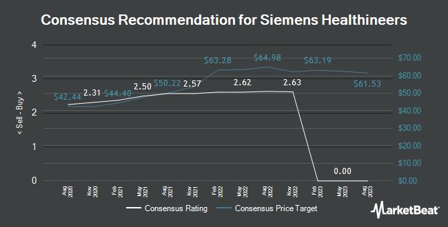 Siemens Healthineers (ETR:SHL) PT Set at €34 90 by JPMorgan Chase