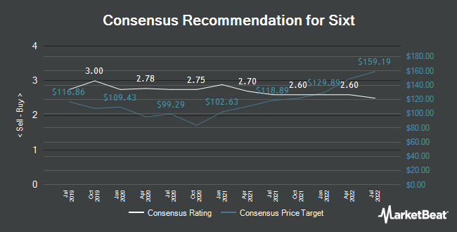 Analyst Recommendations for Sixt (ETR:SIX2)