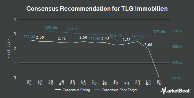 Analyst Recommendations for TLG Immobilien (ETR:TLG)