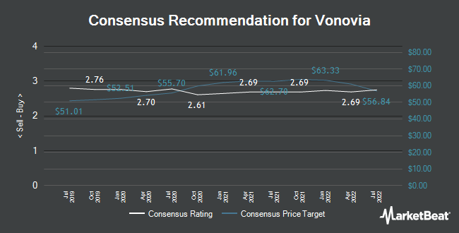 Analyst Recommendations for Vonovia SE (VNA.F) (ETR:VNA)