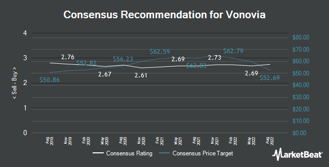 Analyst Recommendations for Vonovia (ETR:VNA)