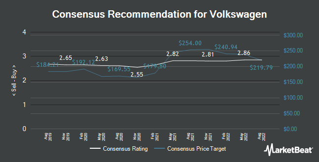 Analyst Recommendations for Volkswagen AG (VOW3.F) (ETR:VOW3)