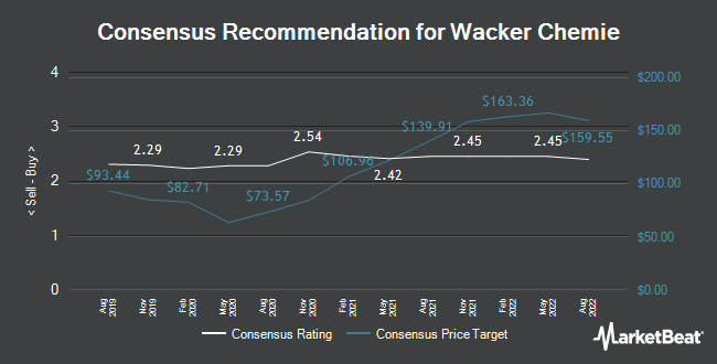 Analyst Recommendations for Wacker Chemie AG (WCH.F) (ETR:WCH)