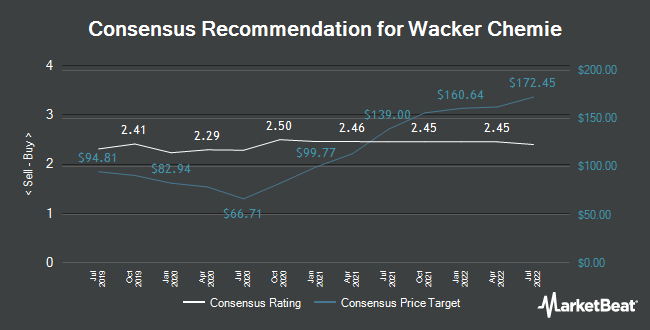 Analyst Recommendations for Wacker Chemie (ETR:WCH)