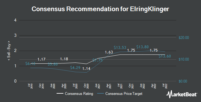 Analyst Recommendations for ElringKlinger (ETR:ZIL2)