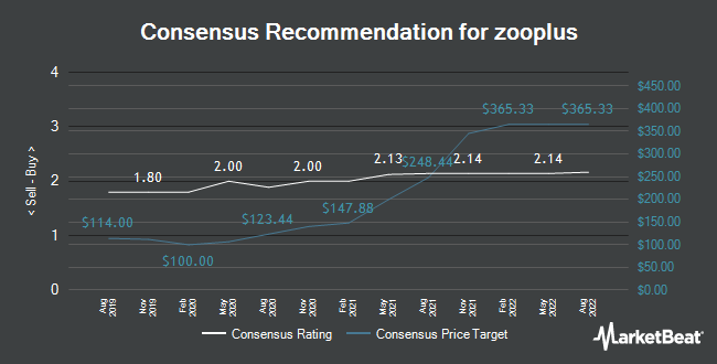 Analyst Recommendations for zooplus (ETR:ZO1)