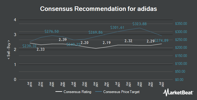 Analyst Recommendations for adidas (FRA:ADS)