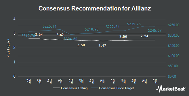 Analyst Recommendations for Allianz (FRA:ALV)