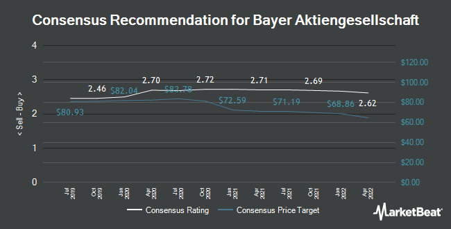 Analyst Recommendations for Bayer (FRA:BAYN)