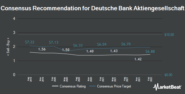 Analyst Recommendations for Deutsche Bank (FRA:DBK)