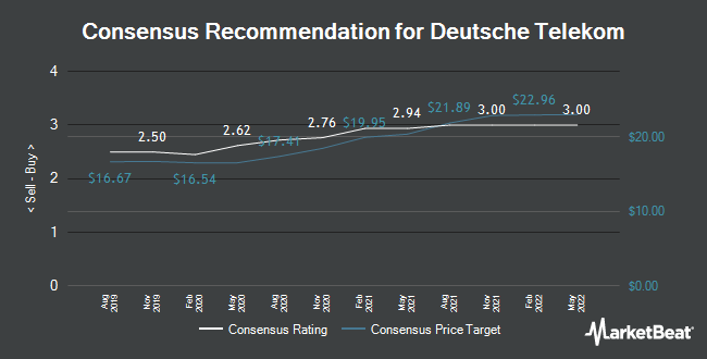 Analyst Recommendations for Deutsche Telekom (FRA:DTE)