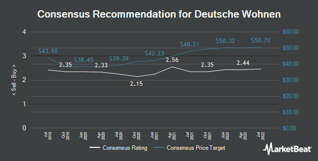 Analyst Recommendations for Deutsche Wohnen (FRA:DWNI)