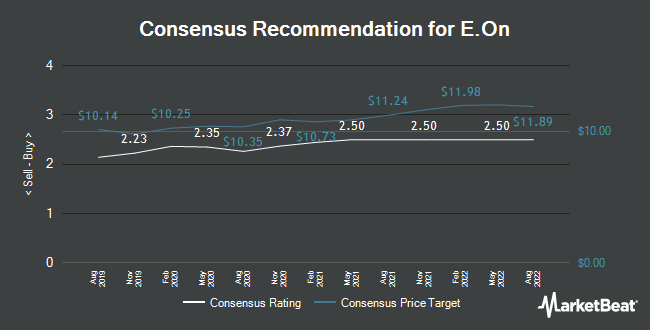 Analyst Recommendations for E.ON SE (EOAN.F) (FRA:EOAN)