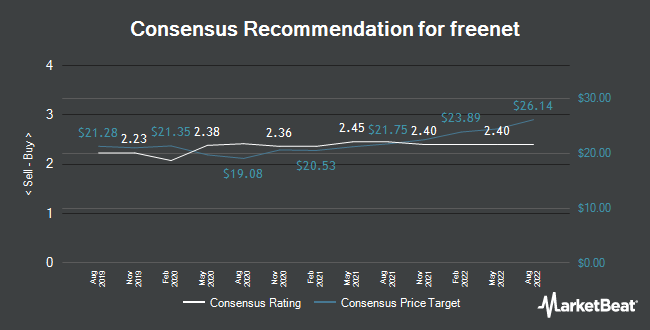 Analyst Recommendations for freenet (FRA:FNTN)