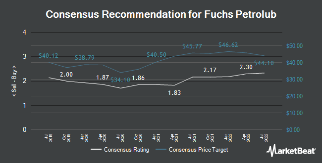 Analyst Recommendations for Fuchs Petrolub SE (FPE.F) (FRA:FPE)