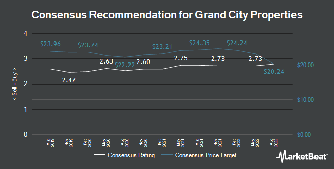 Analyst Recommendations for Grand City Properties (FRA:GYC)