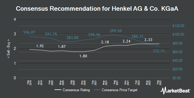 Analyst Recommendations for Henkel AG & Co. KGaA (FRA:HEN3)