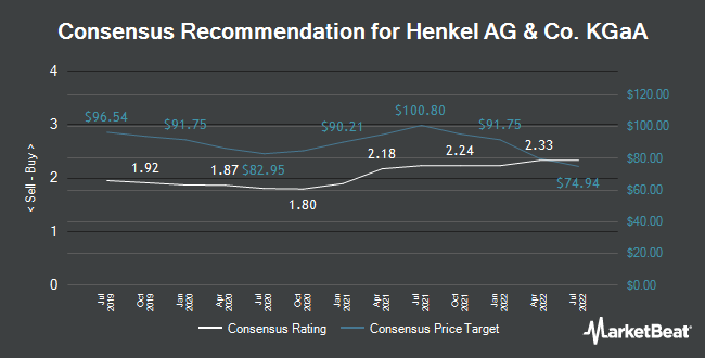Analyst Recommendations for Henkel AG & Co KGaA (FRA:HEN3)
