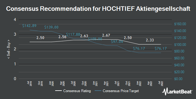 Analyst Recommendations for Hochtief (FRA:HOT)